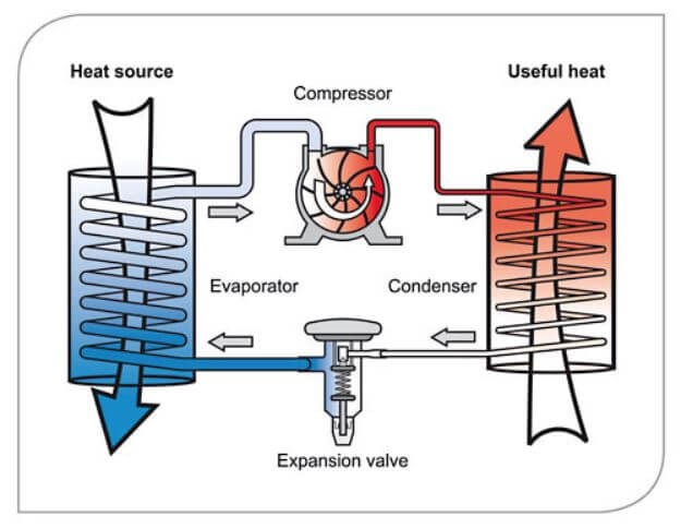 how heat pumps work
